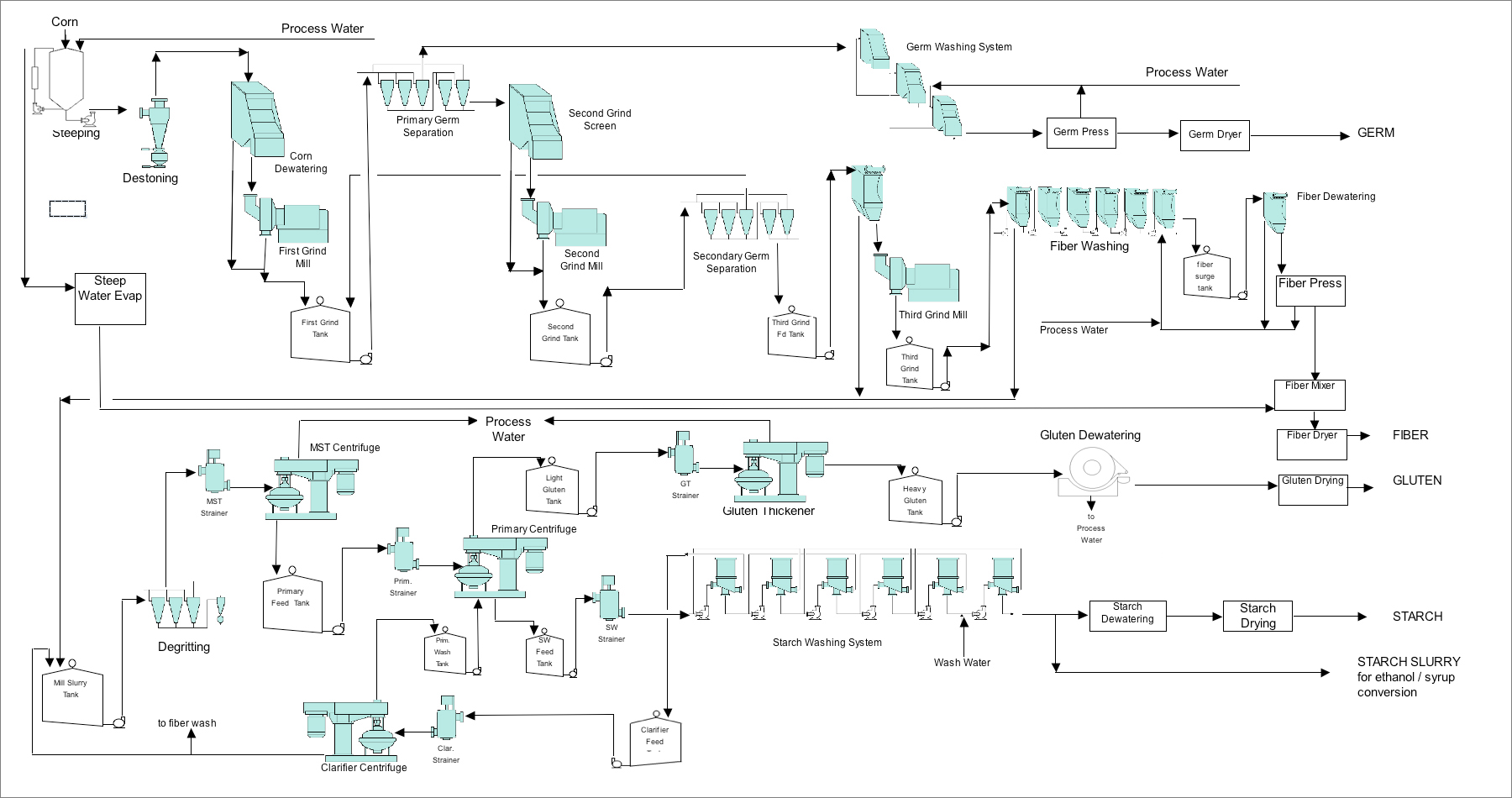 The Corn Wet Mill Process